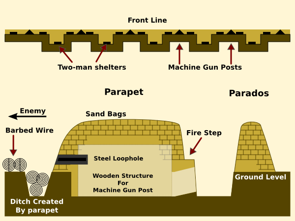 Rough diagram of German trenches at Aubers Ridge